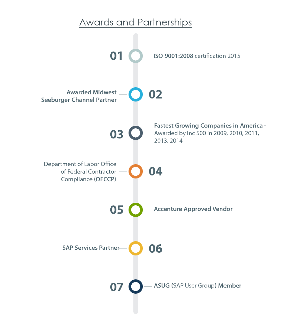 Awards and Partnerships